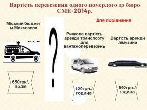 Тризна по бюджету или сколько стоят похороны в Николаеве