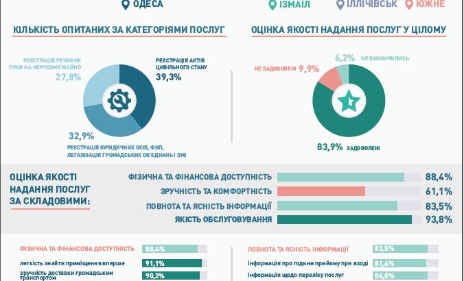 Наскільки жителі Одеської області задоволені якістю адміністративних послуг  – дослідження