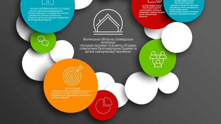 Волинська Асоціація підтримки та розвитку ОСББ та ОСН звітує за 2015 рік