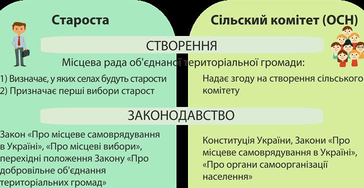 Місце органів самоорганізації населенняу системі управління об'єднаноюгромадою