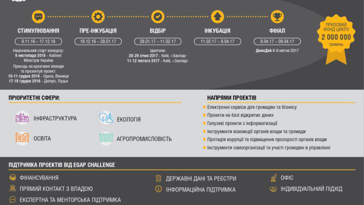 EGAP Challenge оголосив про новий конкурс ІТ-стартапів на базі відкритих даних