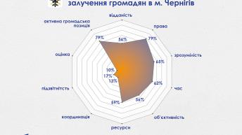 Рівень залучення громадян до вироблення міської політики в Чернігові все ще не можна назвати достатнім